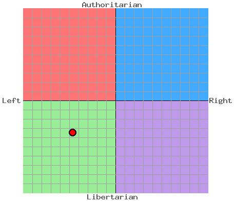 my-political-compass1